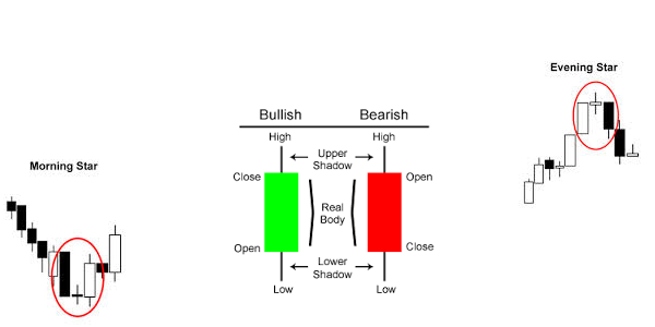 4 common trading strategies