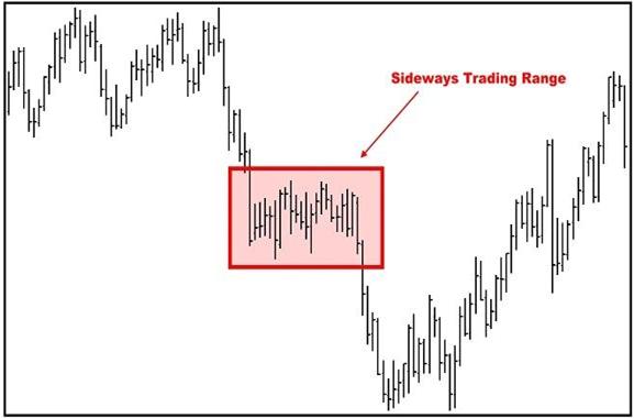 Understanding trend lines in forex