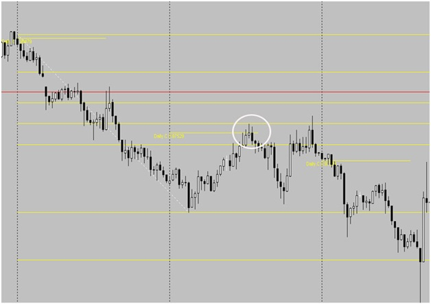 Forex trading strategies australia
